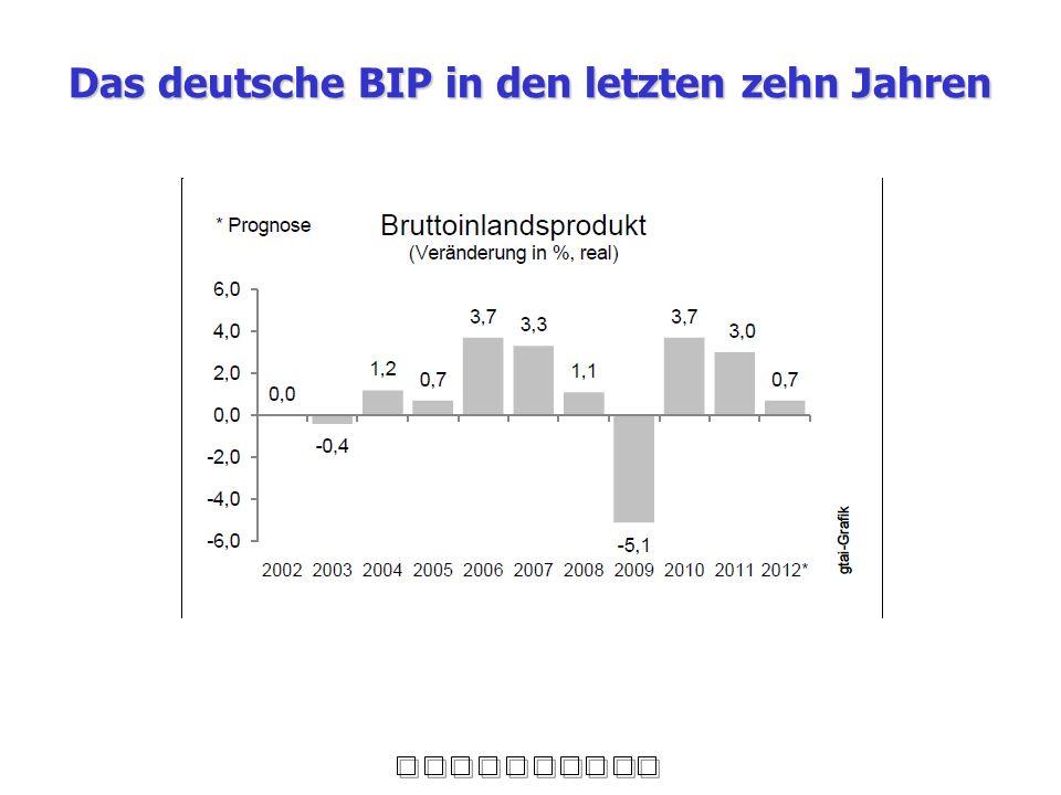 Das deutsche BIP in den letzten zehn Jahren