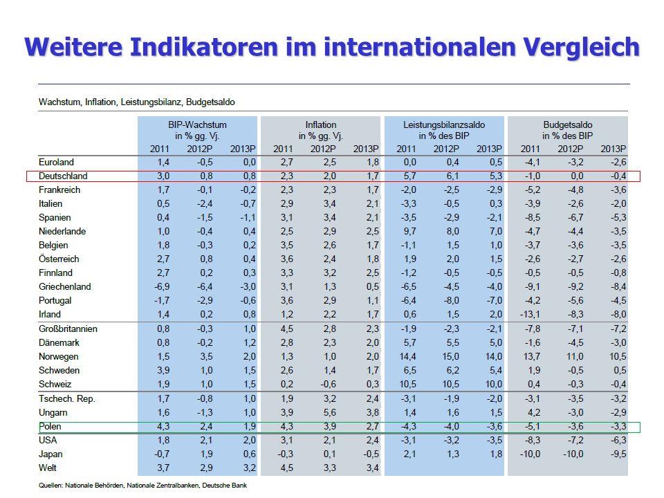 Weitere Indikatoren im internationalen Vergleich