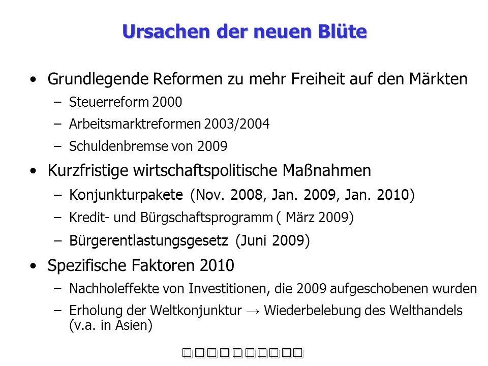 Ursachen der neuen Blüte Grundlegende Reformen zu mehr Freiheit auf den Märkten –Steuerreform 2000 –Arbeitsmarktreformen 2003/2004 –Schuldenbremse von