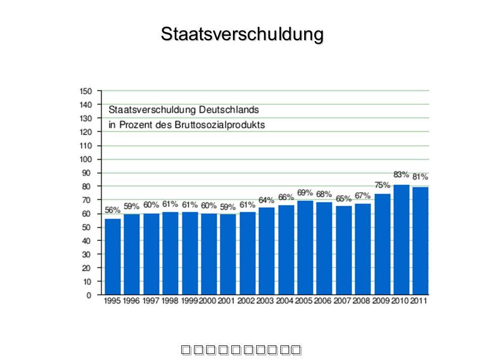 Staatsverschuldung