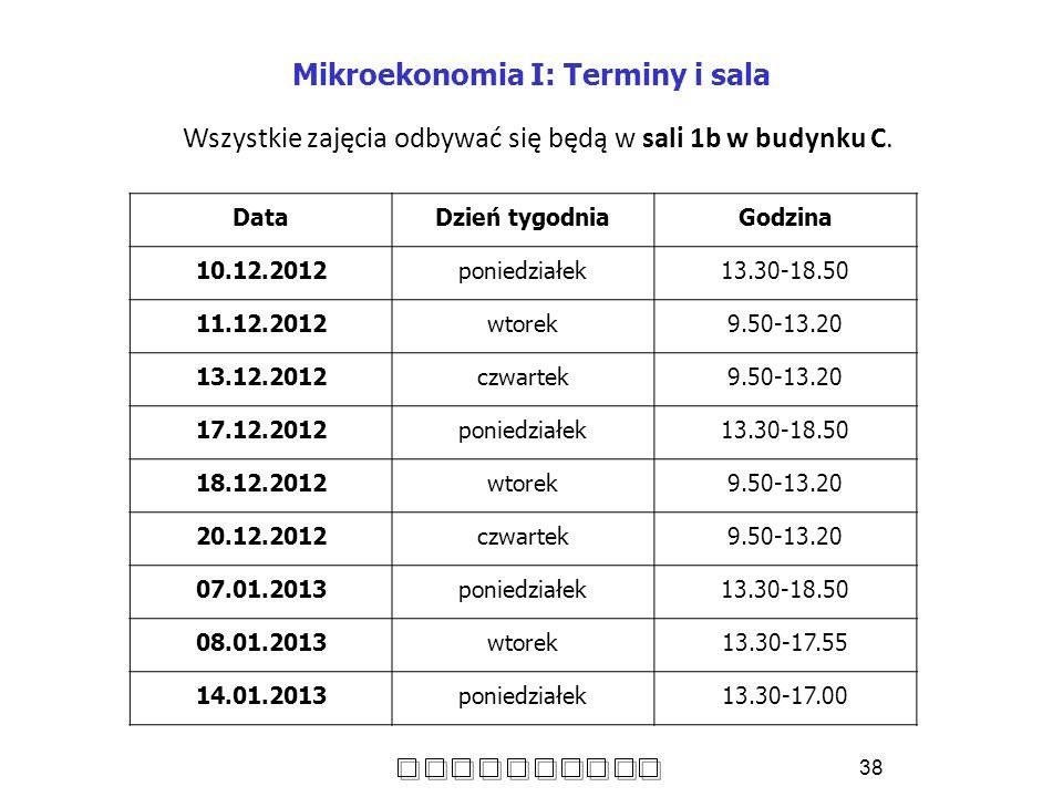 Mikroekonomia I: Terminy i sala DataDzień tygodniaGodzina 10.12.2012poniedziałek13.30-18.50 11.12.2012wtorek 9.50-13.20 13.12.2012 czwartek9.50-13.20