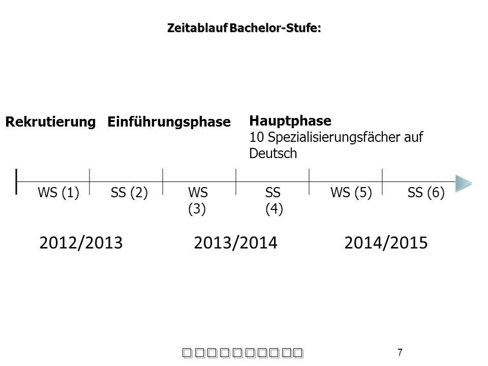 7 Zeitablauf Bachelor-Stufe: 2012/20132013/20142014/2015 WS (1)SS (2)WS (3) SS (4) WS (5)SS (6) RekrutierungEinführungsphase Hauptphase 10 Spezialisie