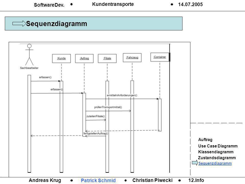 SoftwareDev. Kundentransporte 14.07.2005 Christian Piwecki12.Info Andreas Krug Patrick Schmid Auftrag Use Case Diagramm Klassendiagramm Zustandsdiagra