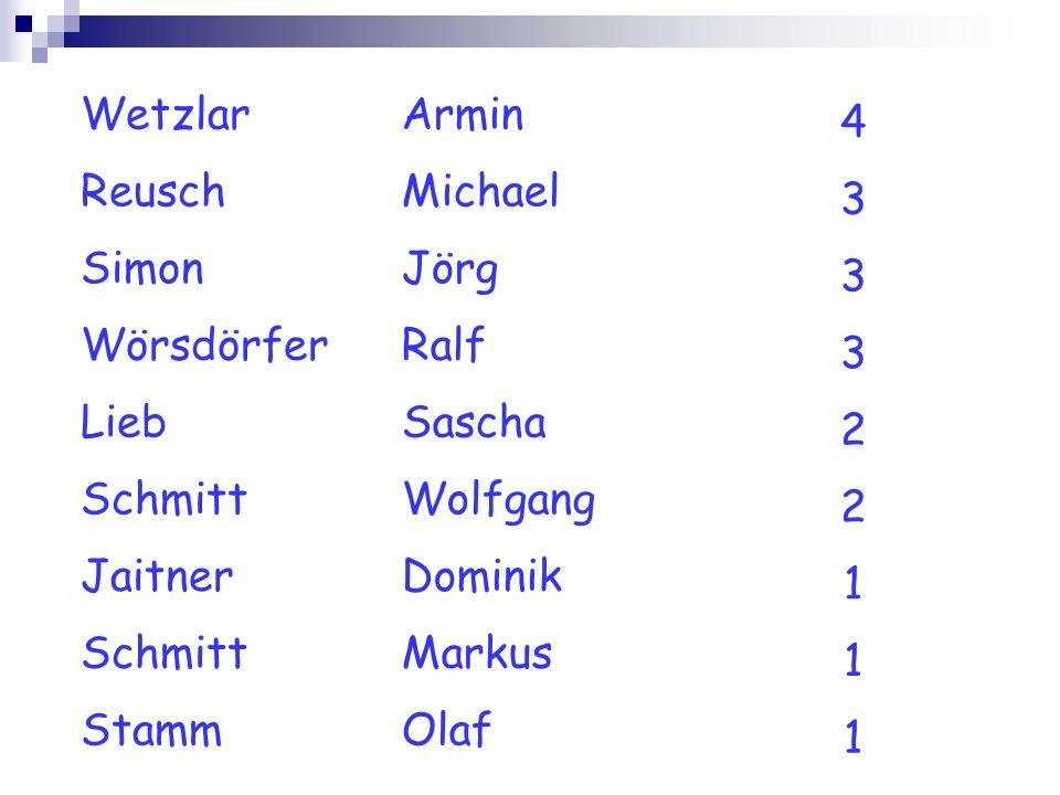 WetzlarArmin 4 ReuschMichael 3 SimonJörg 3 WörsdörferRalf 3 LiebSascha 2 SchmittWolfgang 2 JaitnerDominik 1 SchmittMarkus 1 StammOlaf 1