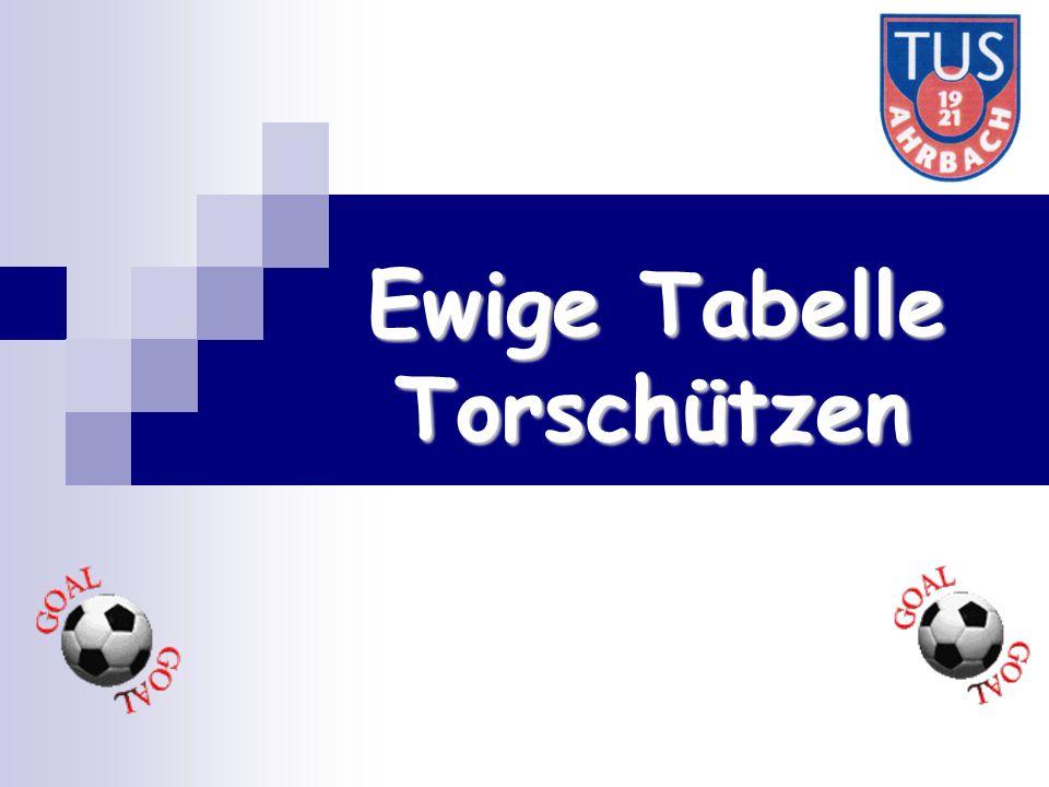 Ewige Tabelle Torschützen