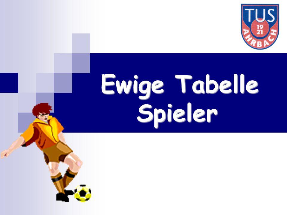 Ewige Tabelle Spieler