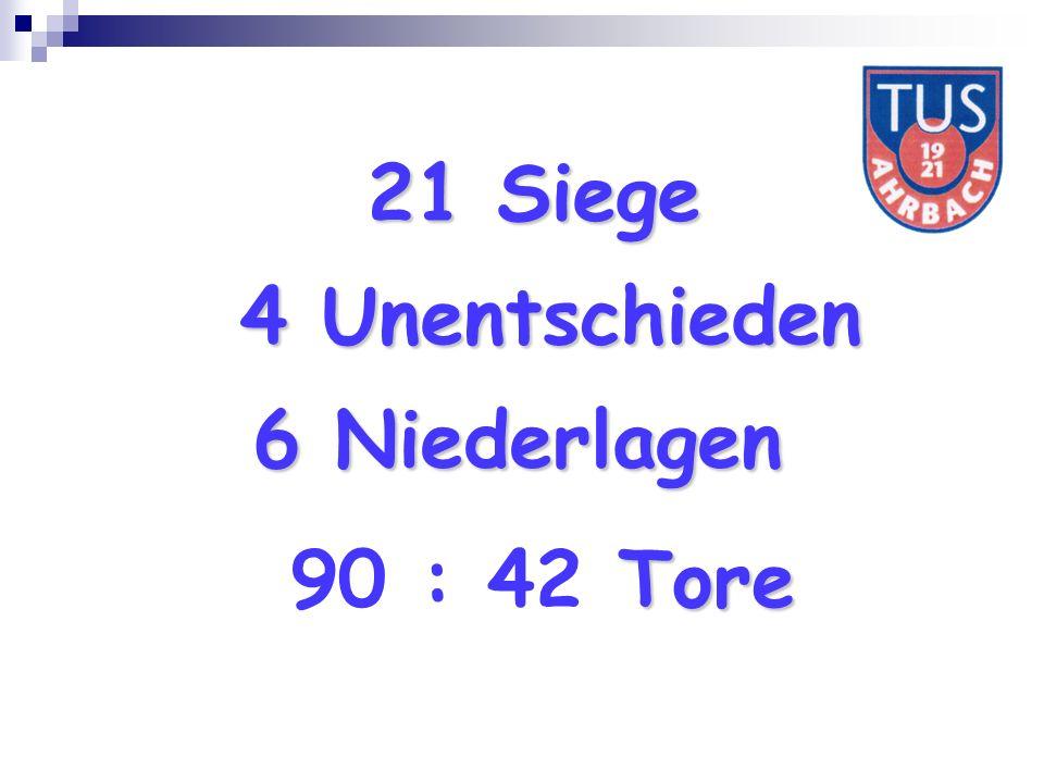 21 Siege 4 Unentschieden 6 Niederlagen Tore 90 : 42 Tore