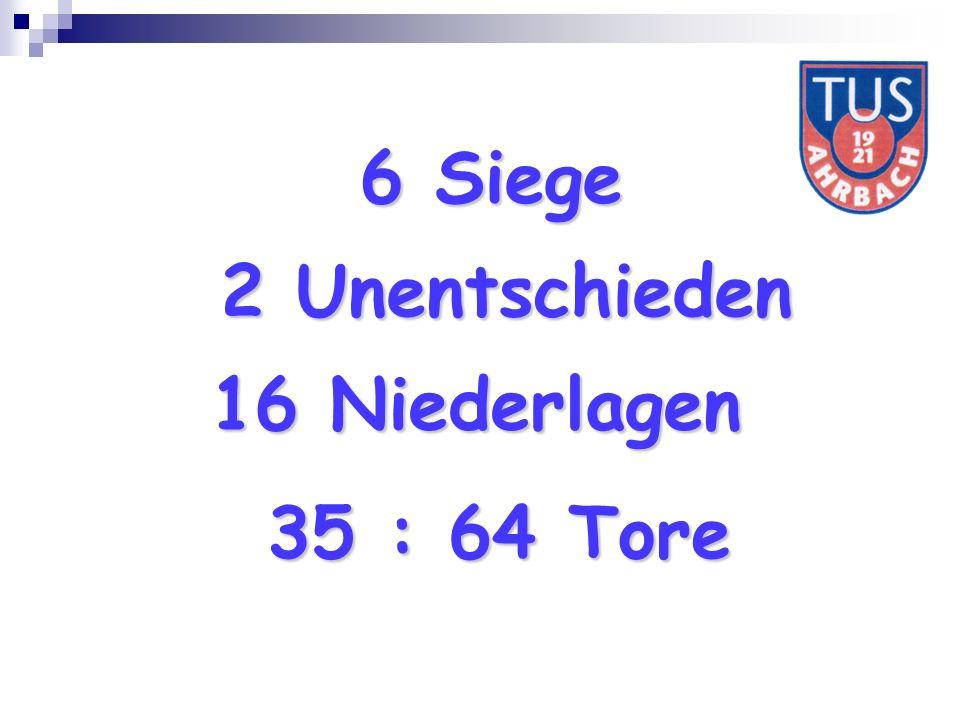 6 Siege 2 Unentschieden 16 Niederlagen 35 : 64 Tore