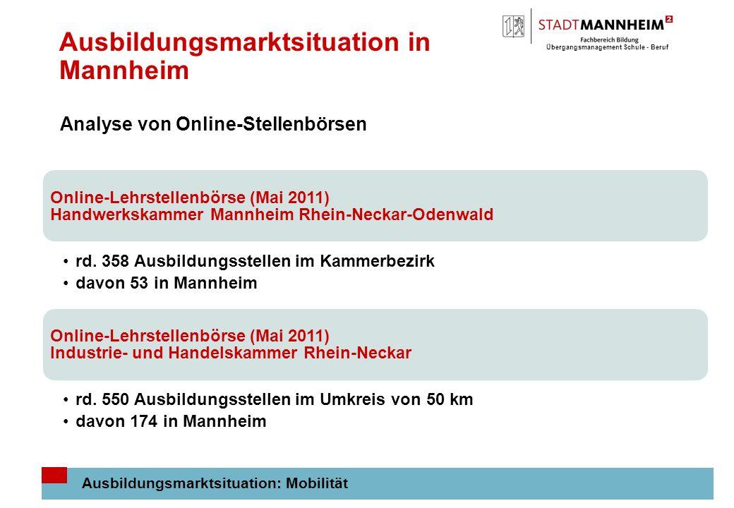 Übergangsmanagement Schule - Beruf 10 Ausbildungsmarktsituation in Mannheim Ausbildungsmarktsituation: Mobilität Online-Lehrstellenbörse (Mai 2011) Handwerkskammer Mannheim Rhein-Neckar-Odenwald rd.