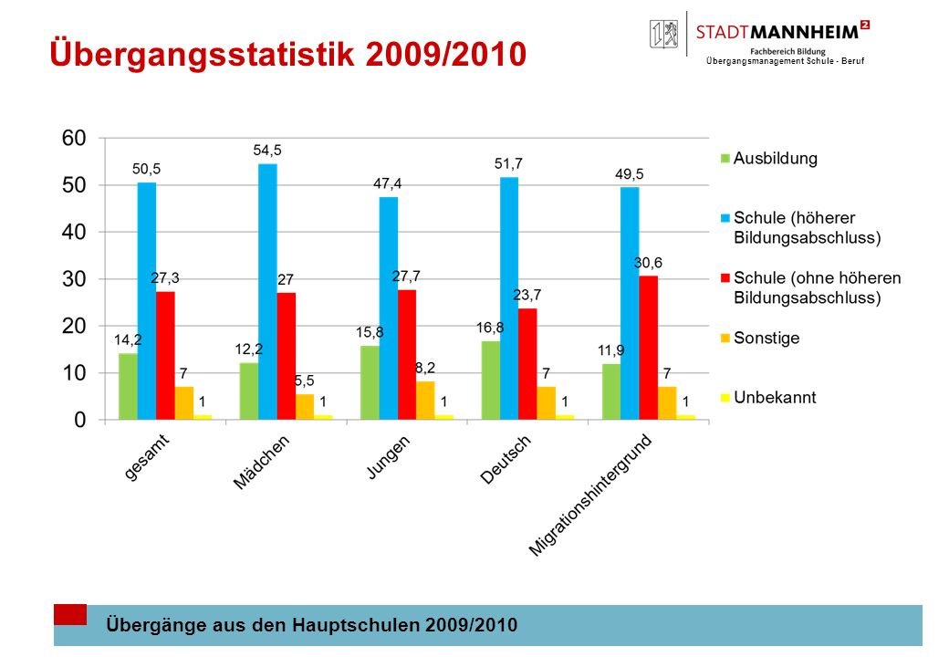 Übergangsmanagement Schule - Beruf 3 Übergangsstatistik 2009/2010 Übergänge aus den Hauptschulen 2009/2010
