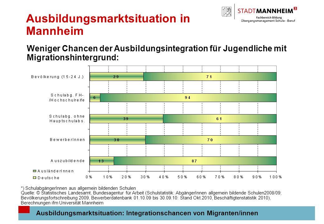 Übergangsmanagement Schule - Beruf 8 Ausbildungsmarktsituation in Mannheim Ausbildungsmarktsituation: Integrationschancen von Migranten/innen Weniger
