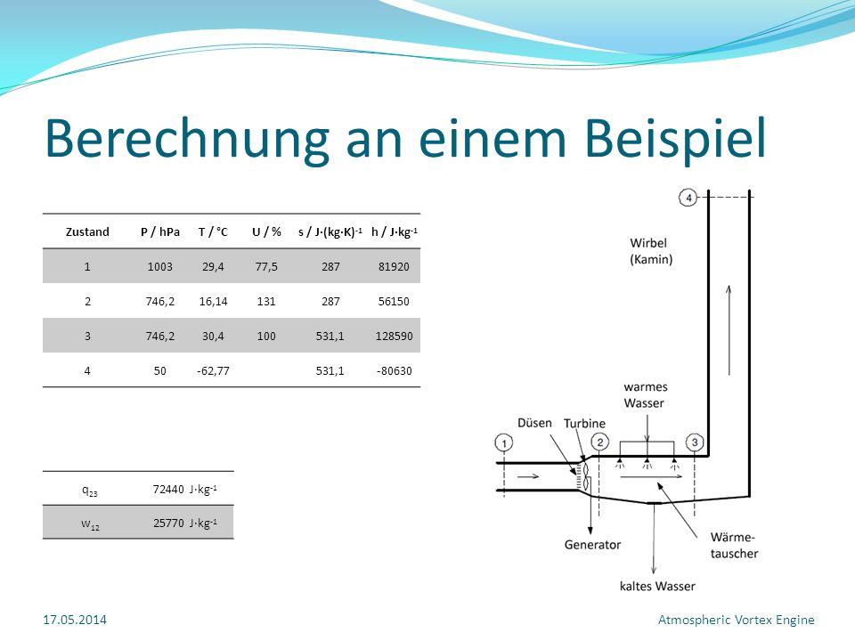 Berechnung an einem Beispiel ZustandP / hPaT / °CU / %s / J·(kg·K) -1 h / J·kg -1 1100329,477,528781920 2746,216,1413128756150 3746,230,4100531,1128590 450-62,77531,1-80630 q 23 72440 J·kg -1 w 12 25770 J·kg -1 17.05.2014Atmospheric Vortex Engine