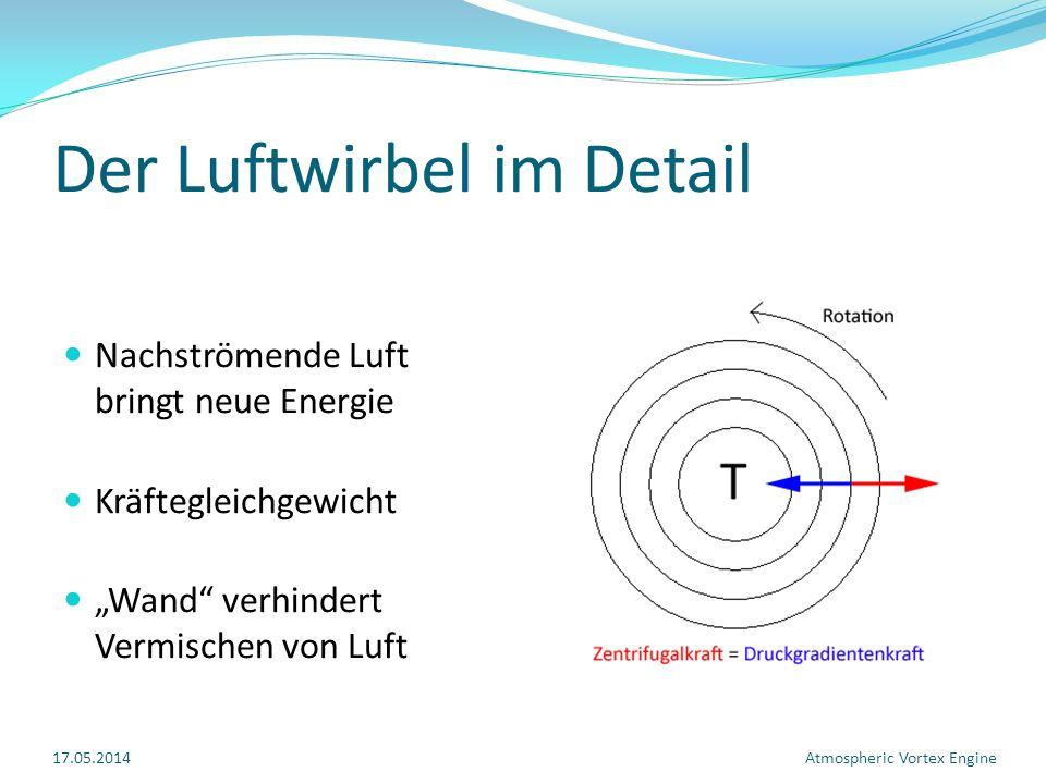 Der Luftwirbel im Detail Nachströmende Luft bringt neue Energie Kräftegleichgewicht Wand verhindert Vermischen von Luft 17.05.2014Atmospheric Vortex Engine