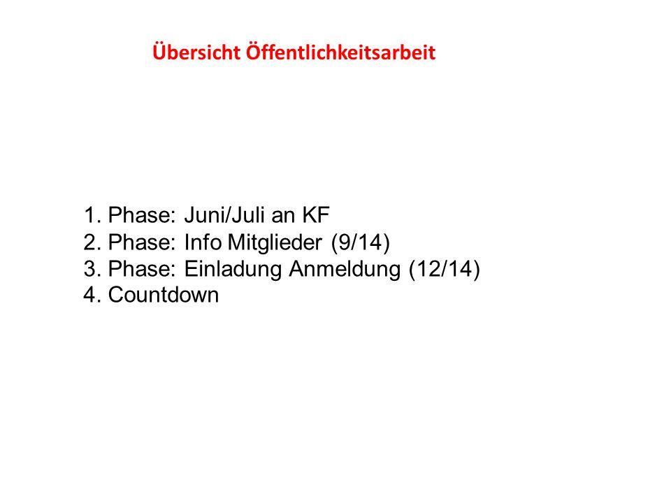 1. Phase: Juni/Juli an KF 2. Phase: Info Mitglieder (9/14) 3. Phase: Einladung Anmeldung (12/14) 4. Countdown Übersicht Öffentlichkeitsarbeit