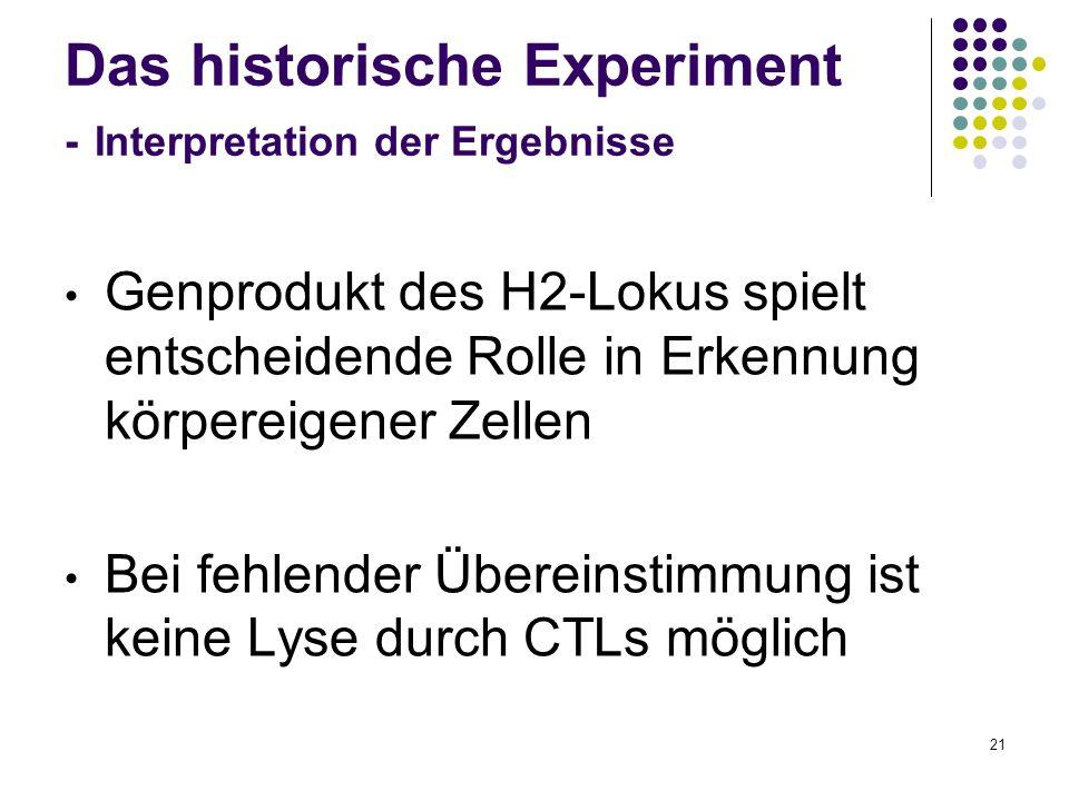21 Das historische Experiment - Interpretation der Ergebnisse Genprodukt des H2-Lokus spielt entscheidende Rolle in Erkennung körpereigener Zellen Bei