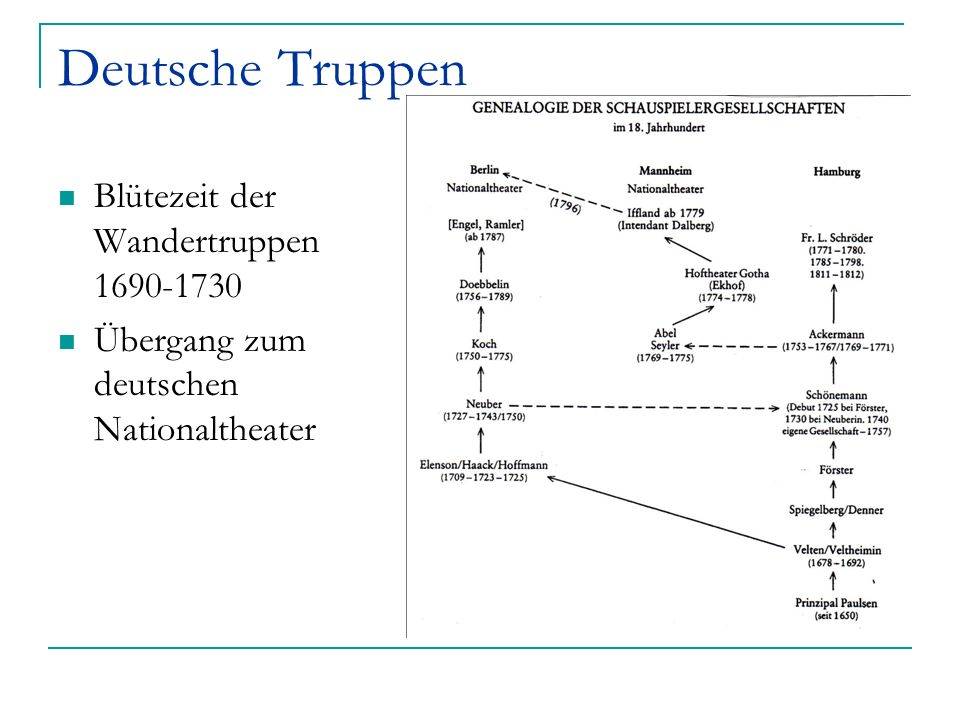Deutsche Truppen Blütezeit der Wandertruppen 1690-1730 Übergang zum deutschen Nationaltheater