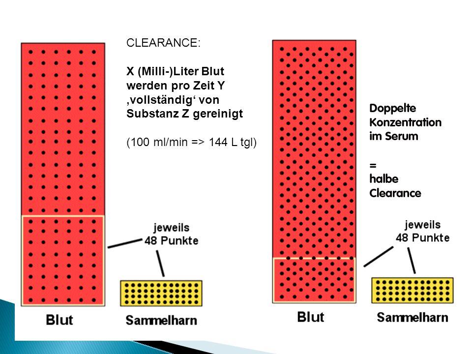 CLEARANCE: X (Milli-)Liter Blut werden pro Zeit Y vollständig von Substanz Z gereinigt (100 ml/min => 144 L tgl)