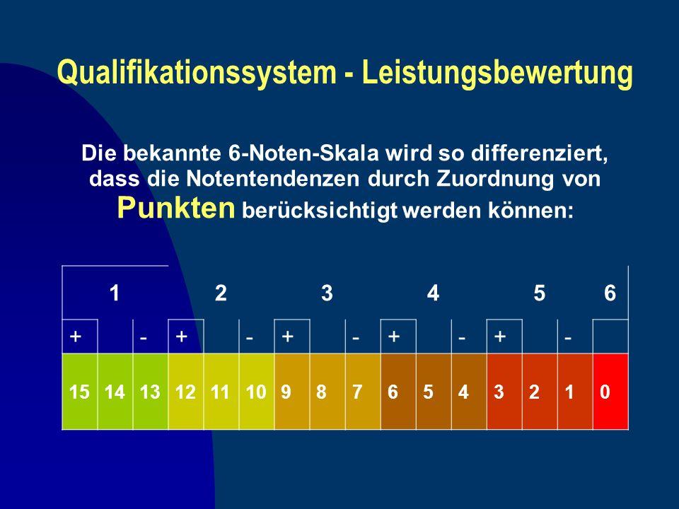 Qualifikationssystem - Leistungsbewertung Die bekannte 6-Noten-Skala wird so differenziert, dass die Notentendenzen durch Zuordnung von Punkten berück