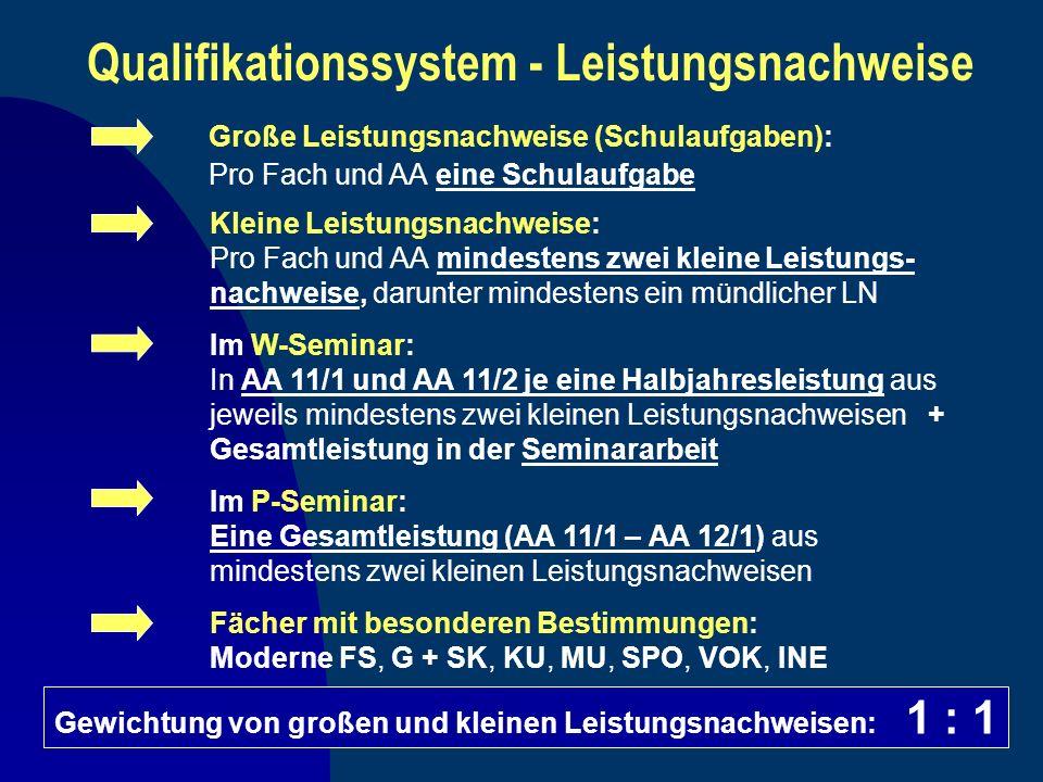Qualifikationssystem - Leistungsnachweise Gewichtung von großen und kleinen Leistungsnachweisen: 1 : 1 Große Leistungsnachweise (Schulaufgaben): Pro F