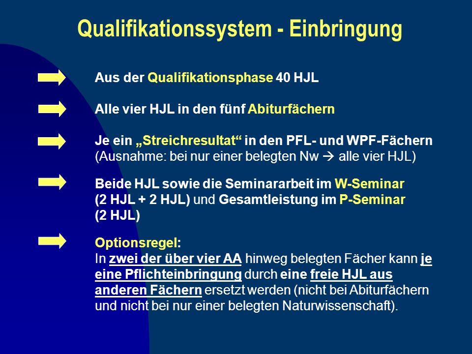 Qualifikationssystem - Einbringung Aus der Qualifikationsphase 40 HJL Alle vier HJL in den fünf Abiturfächern Je ein Streichresultat in den PFL- und W