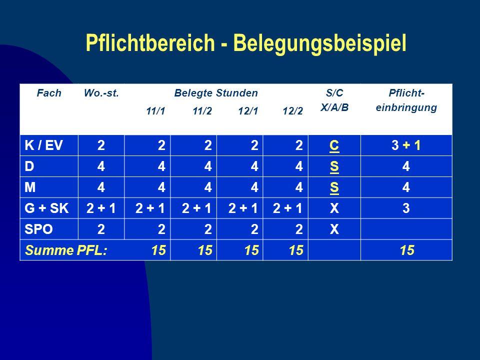 Pflichtbereich - Belegungsbeispiel FachWo.-st.Belegte StundenS/C X/A/B Pflicht- einbringung 11/111/212/112/2 K / EV22222C3 + 1 D44444S4 M44444S4 G + S