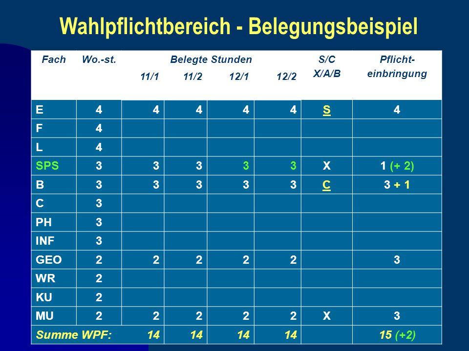 Wahlpflichtbereich - Belegungsbeispiel FachWo.-st.Belegte StundenS/C X/A/B Pflicht- einbringung 11/111/212/112/2 E44444S4 F4 L4 SPS33333X1 (+ 2) B3333