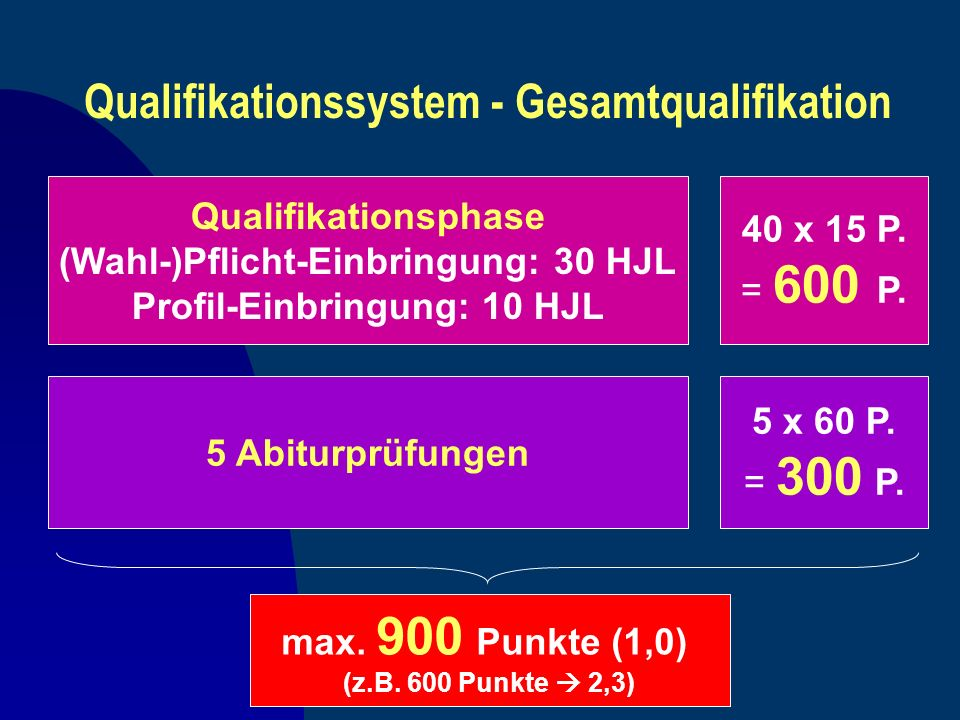 Qualifikationssystem - Gesamtqualifikation Qualifikationsphase (Wahl-)Pflicht-Einbringung: 30 HJL Profil-Einbringung: 10 HJL 5 Abiturprüfungen 40 x 15