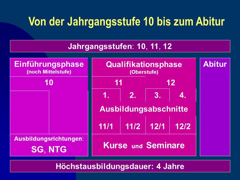 Von der Jahrgangsstufe 10 bis zum Abitur Jahrgangsstufen: 10, 11, 12 Einführungsphase (noch Mittelstufe) 10 Qualifikationsphase (Oberstufe) 1112 1.2.3