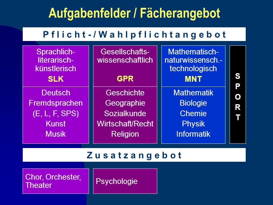 Aufgabenfelder / Fächerangebot P f l i c h t - / W a h l p f l i c h t a n g e b o t Sprachlich- literarisch- künstlerisch SLK Deutsch Fremdsprachen (