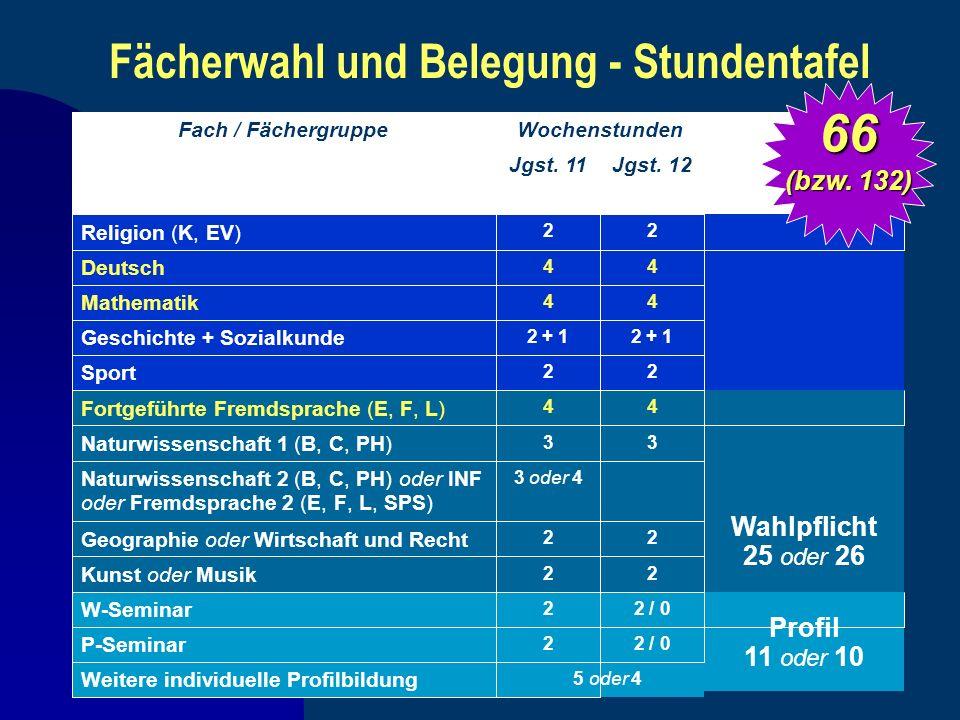 Fächerwahl und Belegung - Stundentafel 66 (bzw. 132)