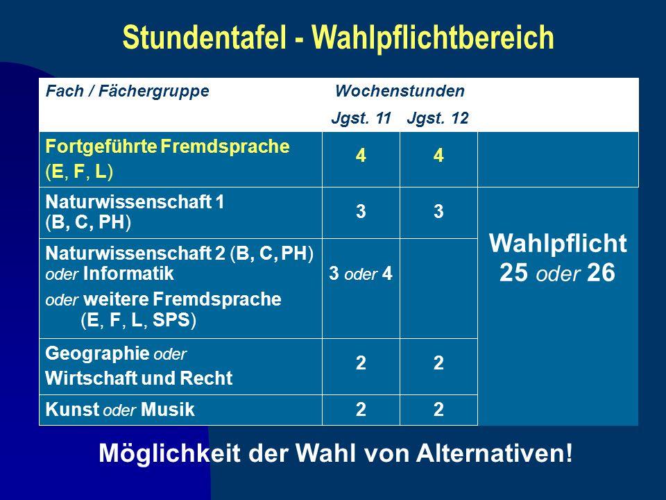 Möglichkeit der Wahl von Alternativen! Fach / FächergruppeWochenstunden Jgst. 11Jgst. 12 Fortgeführte Fremdsprache (E, F, L) 44 Wahlpflicht 25 oder 26