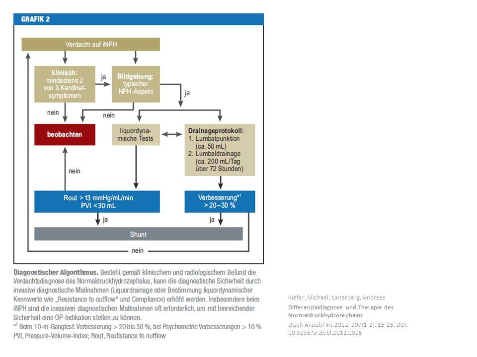 Kiefer, Michael; Unterberg, Andreas Differenzialdiagnose und Therapie des Normaldruckhydrozephalus Dtsch Arztebl Int 2012; 109(1-2): 15-25; DOI: 10.32