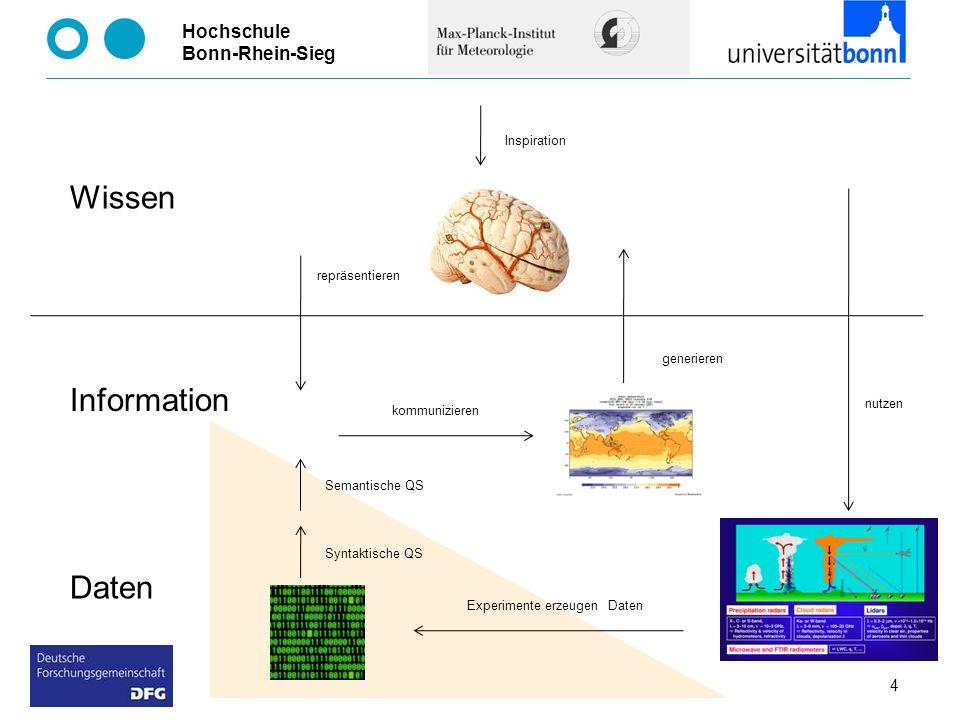 Hochschule Bonn-Rhein-Sieg 4 Wissen Information Daten Inspiration kommunizieren nutzen Experimente erzeugen Daten Syntaktische QS Semantische QS gener