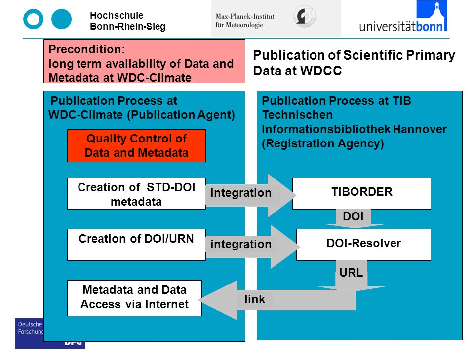 Hochschule Bonn-Rhein-Sieg Example of Primary Data (Compact View) access via internet : CERA data bank at DKRZ/M&D/MPI-Met Hamburg