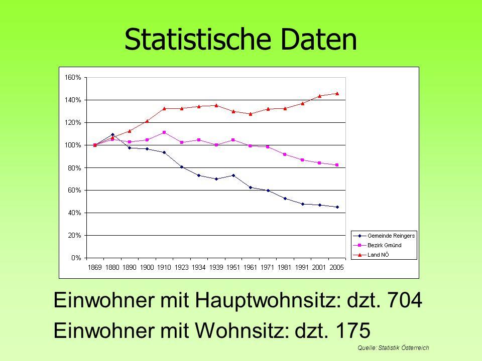 Statistische Daten Einwohner mit Hauptwohnsitz: dzt. 704 Einwohner mit Wohnsitz: dzt. 175 Quelle: Statistik Österreich