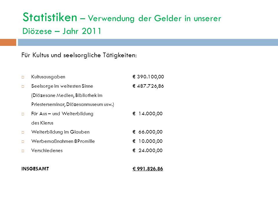 Statistiken – Verwendung der Gelder in unserer Diözese – Jahr 2011 Für Kultus und seelsorgliche Tätigkeiten: Kultusausgaben 390.100,00 Seelsorge im we