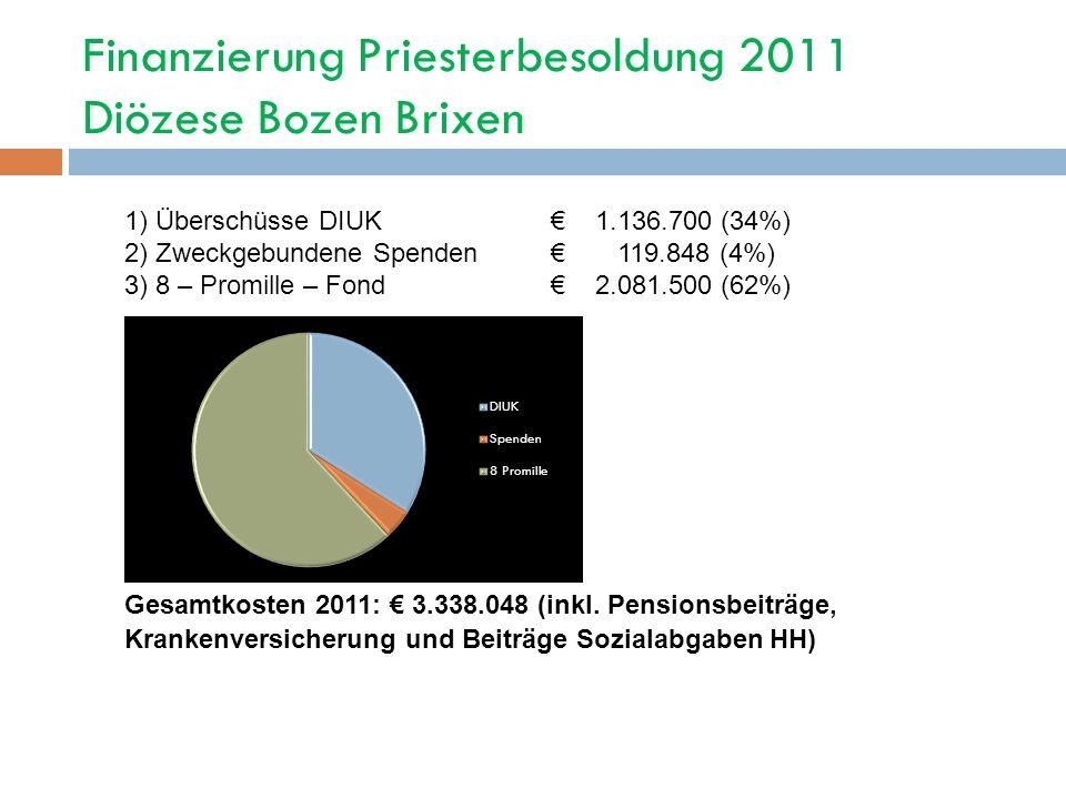Finanzierung Priesterbesoldung 2011 Diözese Bozen Brixen 1) Überschüsse DIUK 1.136.700 (34%) 2) Zweckgebundene Spenden 119.848 (4%) 3) 8 – Promille –