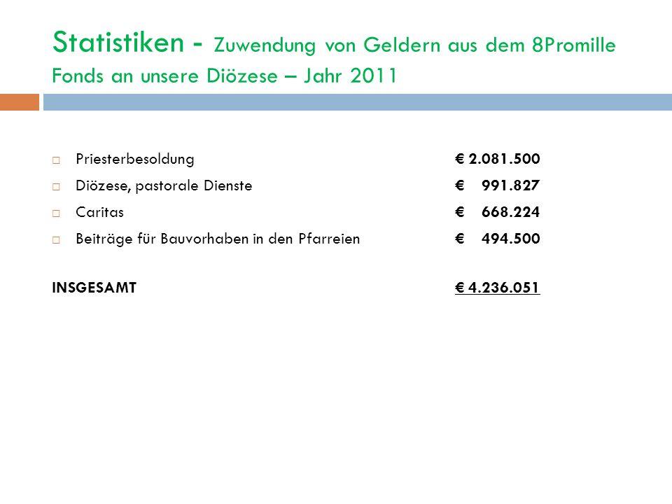 Statistiken - Zuwendung von Geldern aus dem 8Promille Fonds an unsere Diözese – Jahr 2011 Priesterbesoldung 2.081.500 Diözese, pastorale Dienste 991.8