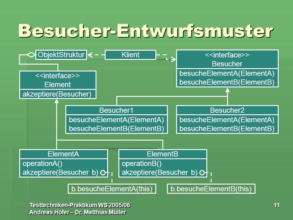 Testtechniken-Praktikum WS 2005/06 Andreas Höfer – Dr. Matthias Müller 11 Besucher-Entwurfsmuster KlientObjektStruktur > Besucher besucheElementA(Elem