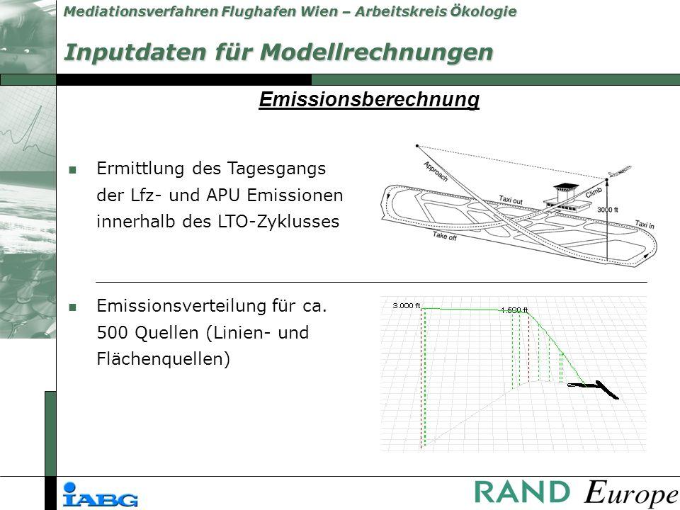 Mediationsverfahren Flughafen Wien – Arbeitskreis Ökologie Inputdaten für Modellrechnungen n Ermittlung des Tagesgangs der Lfz- und APU Emissionen innerhalb des LTO-Zyklusses n Emissionsverteilung für ca.