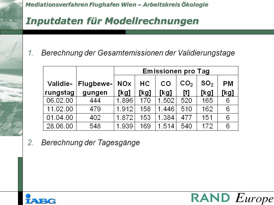 Mediationsverfahren Flughafen Wien – Arbeitskreis Ökologie 1.Berechnung der Gesamtemissionen der Validierungstage 2.Berechnung der Tagesgänge Inputdaten für Modellrechnungen