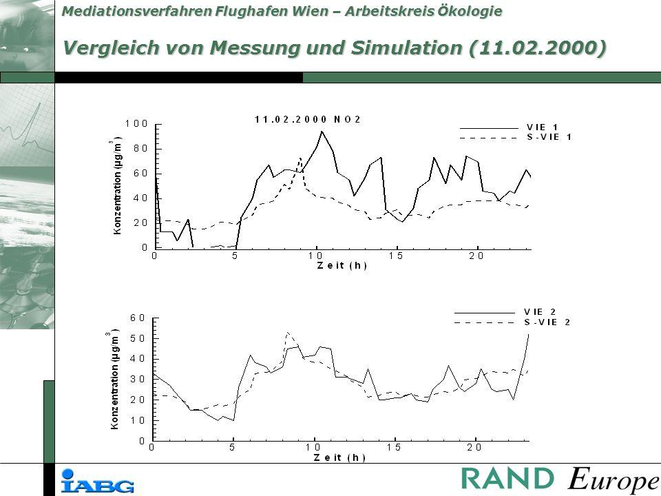 Mediationsverfahren Flughafen Wien – Arbeitskreis Ökologie Vergleich von Messung und Simulation (11.02.2000)