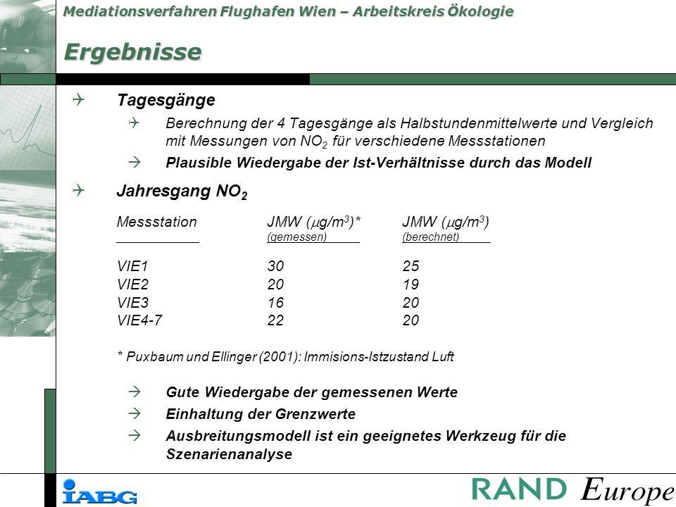 Mediationsverfahren Flughafen Wien – Arbeitskreis Ökologie Ergebnisse QTagesgänge QBerechnung der 4 Tagesgänge als Halbstundenmittelwerte und Vergleich mit Messungen von NO 2 für verschiedene Messstationen àPlausible Wiedergabe der Ist-Verhältnisse durch das Modell QJahresgang NO 2 MessstationJMW ( g/m 3 )*JMW ( g/m 3 ) (gemessen) (berechnet) VIE13025 VIE22019 VIE31620 VIE4-72220 * Puxbaum und Ellinger (2001): Immisions-Istzustand Luft Gute Wiedergabe der gemessenen Werte Einhaltung der Grenzwerte Ausbreitungsmodell ist ein geeignetes Werkzeug für die Szenarienanalyse
