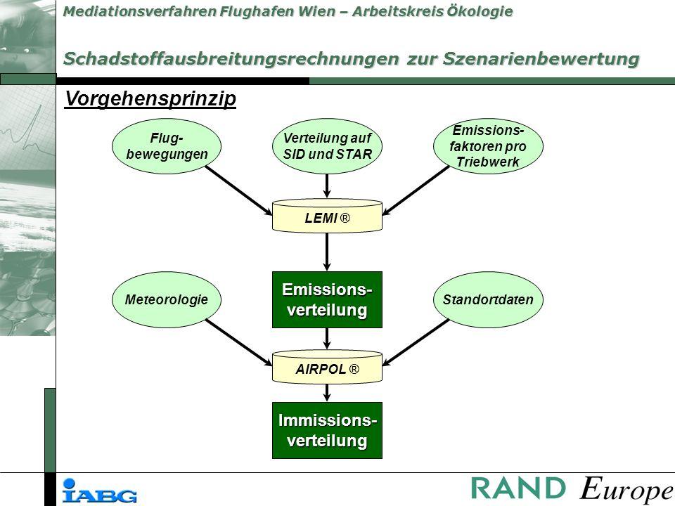 Mediationsverfahren Flughafen Wien – Arbeitskreis Ökologie 11.02.2000 NO2 Vergleich von Messung und Simulation (11.02.2000)
