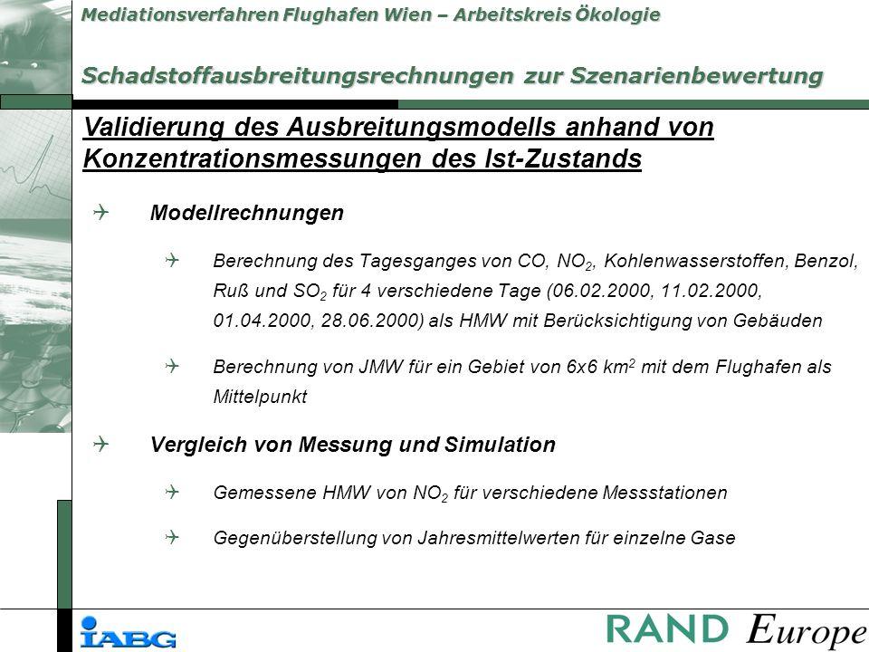 Mediationsverfahren Flughafen Wien – Arbeitskreis Ökologie Schadstoffausbreitungsrechnungen zur Szenarienbewertung QModellrechnungen QBerechnung des Tagesganges von CO, NO 2, Kohlenwasserstoffen, Benzol, Ruß und SO 2 für 4 verschiedene Tage (06.02.2000, 11.02.2000, 01.04.2000, 28.06.2000) als HMW mit Berücksichtigung von Gebäuden QBerechnung von JMW für ein Gebiet von 6x6 km 2 mit dem Flughafen als Mittelpunkt QVergleich von Messung und Simulation QGemessene HMW von NO 2 für verschiedene Messstationen QGegenüberstellung von Jahresmittelwerten für einzelne Gase Validierung des Ausbreitungsmodells anhand von Konzentrationsmessungen des Ist-Zustands