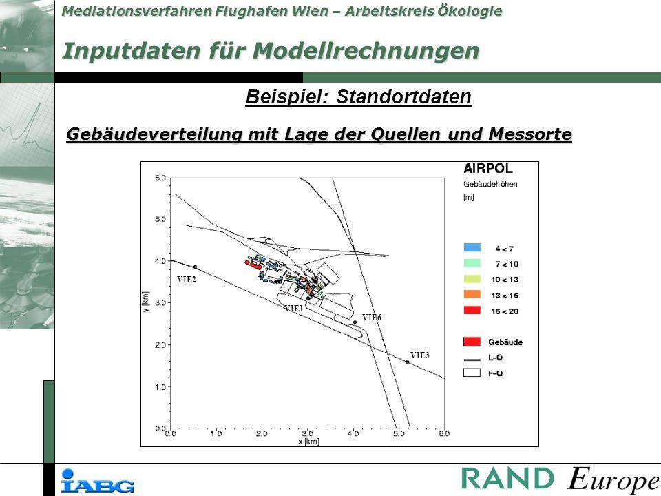 Mediationsverfahren Flughafen Wien – Arbeitskreis Ökologie Beispiel: Meteorologie Windgeschwindigkeit Inputdaten für Modellrechnungen