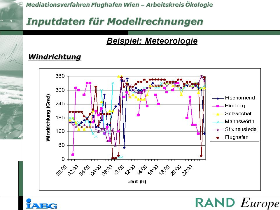 Mediationsverfahren Flughafen Wien – Arbeitskreis Ökologie Beispiel: Meteorologie Windrichtung Inputdaten für Modellrechnungen