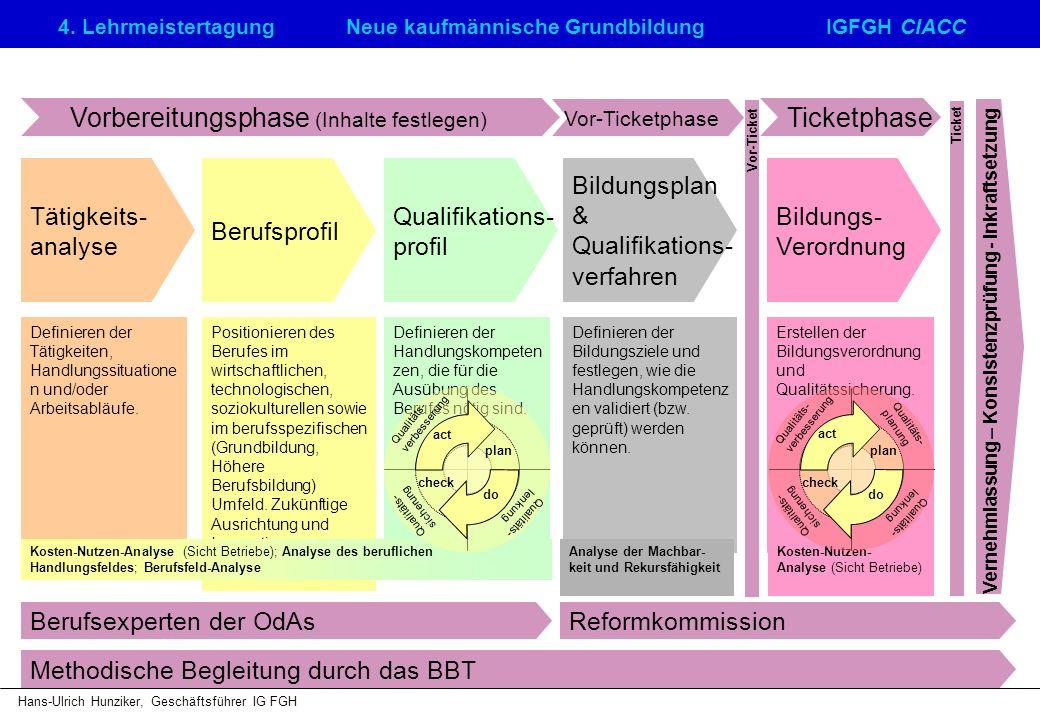 4. LehrmeistertagungNeue kaufmännische GrundbildungIGFGH CIACC Hans-Ulrich Hunziker, Geschäftsführer IG FGH Vernehmlassung – Konsistenzprüfung - Inkra
