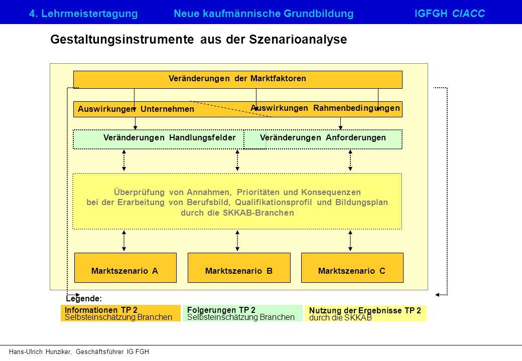 4. LehrmeistertagungNeue kaufmännische GrundbildungIGFGH CIACC Hans-Ulrich Hunziker, Geschäftsführer IG FGH Gestaltungsinstrumente aus der Szenarioana