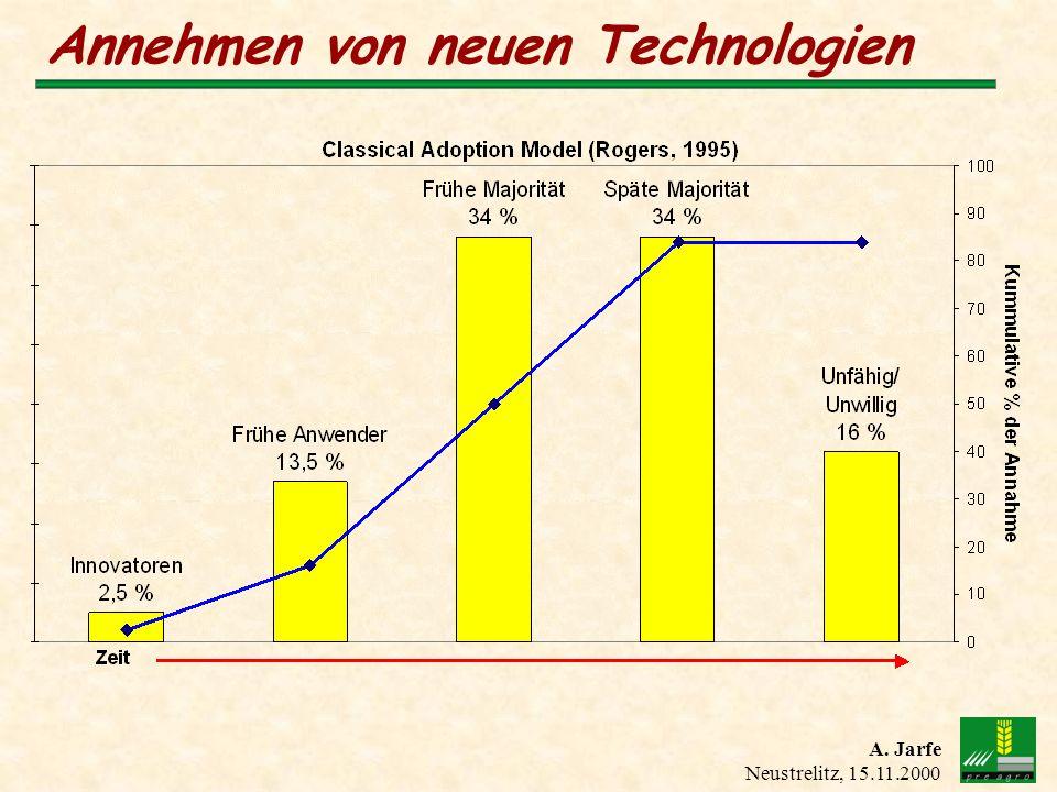 A. Jarfe Neustrelitz, 15.11.2000 Annehmen von neuen Technologien